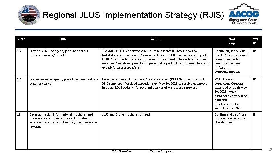 Regional JLUS Implementation Strategy (RJIS) RJIS # RJIS Actions Next Step *C/ IP 16