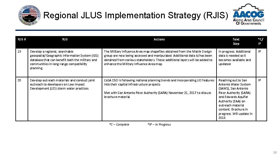 Regional JLUS Implementation Strategy (RJIS) RJIS # RJIS Actions Next Step *C/ IP 19