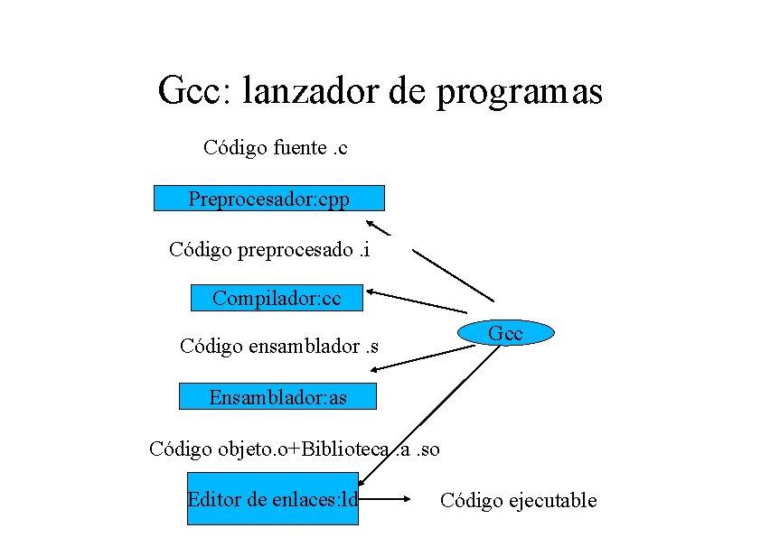 Gcc: lanzador de programas Código fuente. c Preprocesador: cpp Código preprocesado. i Compilador: cc