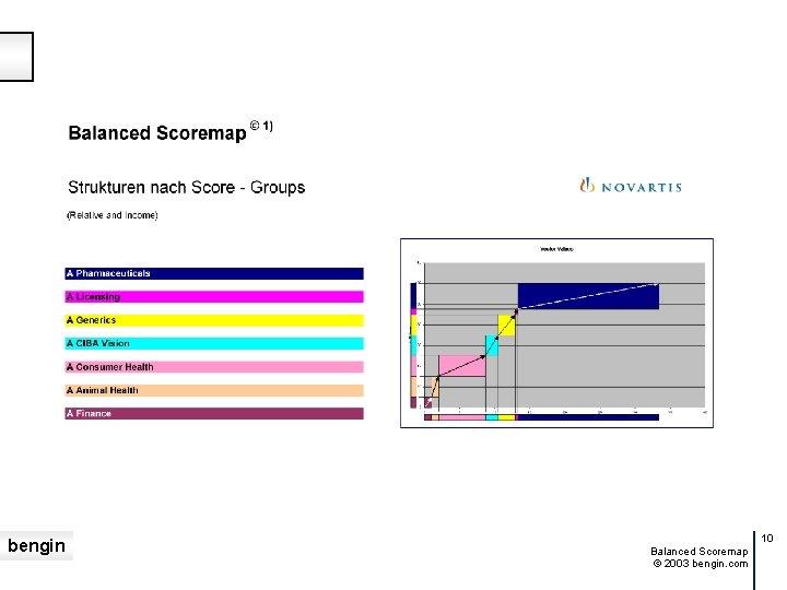 bengin 10 Balanced Scoremap © 2003 bengin. com