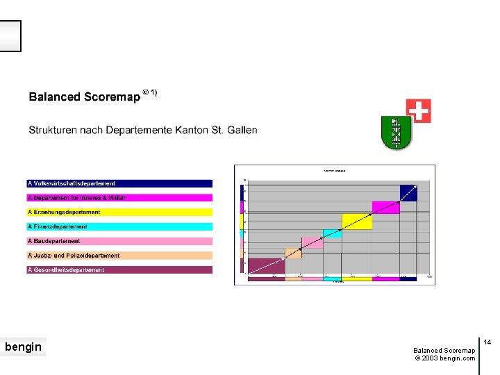 bengin 14 Balanced Scoremap © 2003 bengin. com