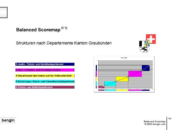 bengin 15 Balanced Scoremap © 2003 bengin. com