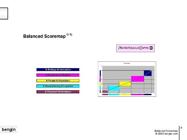 bengin 6 Balanced Scoremap © 2003 bengin. com