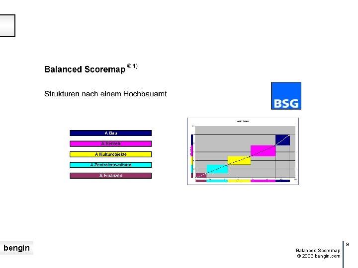 bengin 9 Balanced Scoremap © 2003 bengin. com