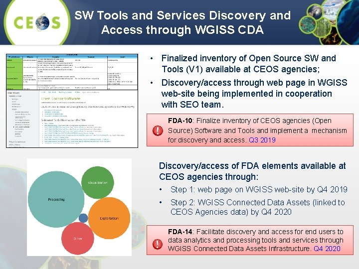 SW Tools and Services Discovery and Access through WGISS CDA • Finalized inventory of