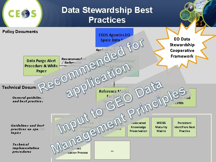 Data Stewardship Best Practices Document Tree CEOS Agencies EO Policy Documents r o f