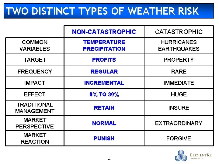 TWO DISTINCT TYPES OF WEATHER RISK NON-CATASTROPHIC COMMON VARIABLES TEMPERATURE PRECIPITATION HURRICANES EARTHQUAKES TARGET