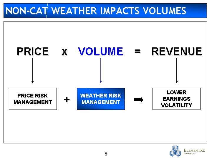 NON-CAT WEATHER IMPACTS VOLUMES PRICE RISK MANAGEMENT x VOLUME + WEATHER RISK MANAGEMENT 5