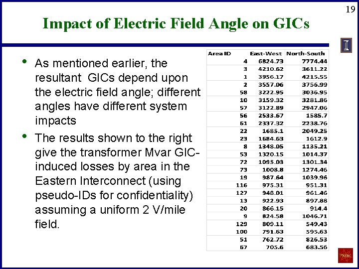 Impact of Electric Field Angle on GICs • • As mentioned earlier, the resultant