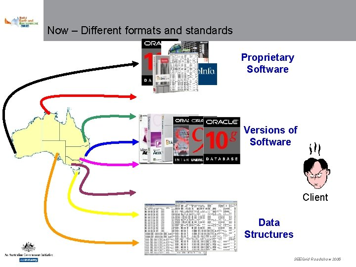 Now – Different formats and standards Proprietary Software Versions of Software Client Data Structures