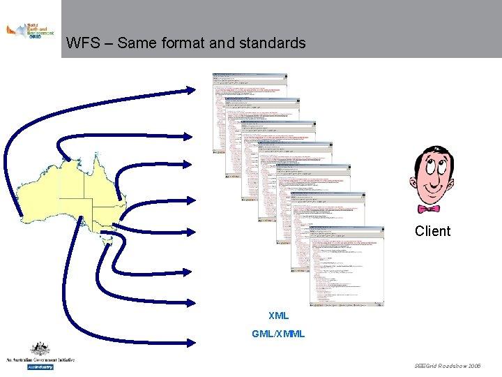 WFS – Same format and standards Client XML GML/XMML SEEGrid Roadshow 2005