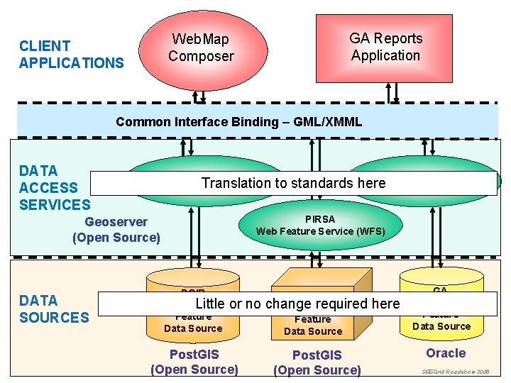GA Reports Application Web. Map Composer CLIENT APPLICATIONS Common Interface Binding – GML/XMML DATA