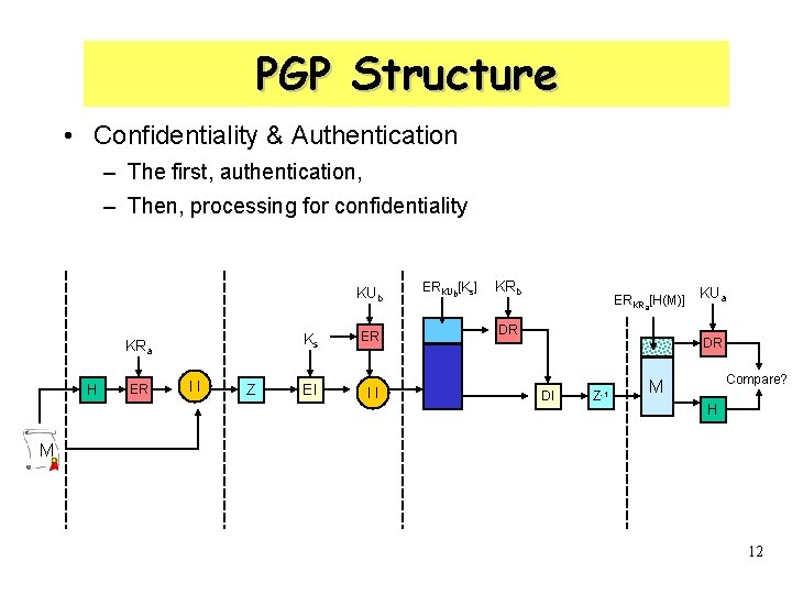 PGP Structure • Confidentiality & Authentication – The first, authentication, – Then, processing for