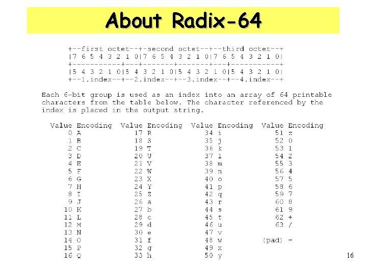About Radix-64 16