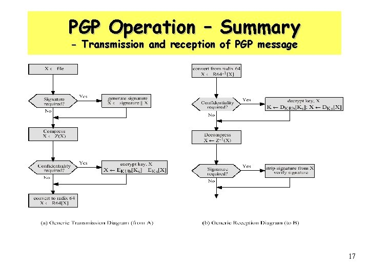 PGP Operation – Summary - Transmission and reception of PGP message 17