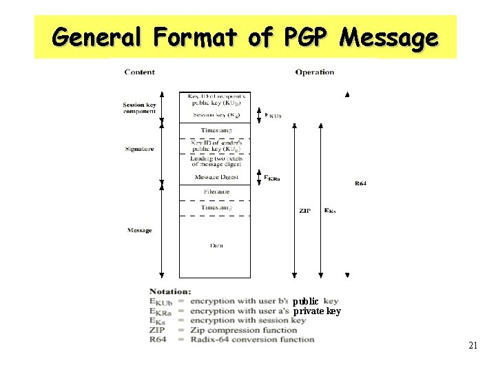 General Format of PGP Message public private key 21
