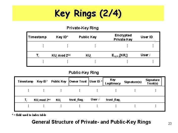 Key Rings (2/4) Private-Key Ring Timestamp Key ID* Encrypted Private Key … KUi mod