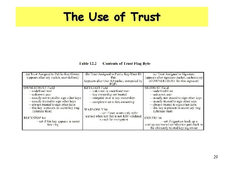 The Use of Trust 29