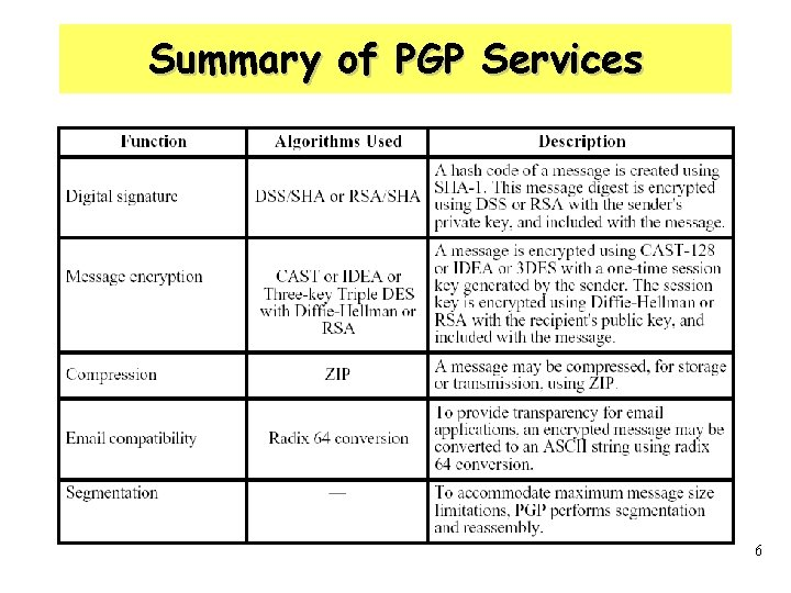Summary of PGP Services 6