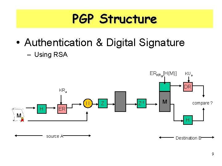 PGP Structure • Authentication & Digital Signature – Using RSA ERKRa[H(M)] DR KRa ll