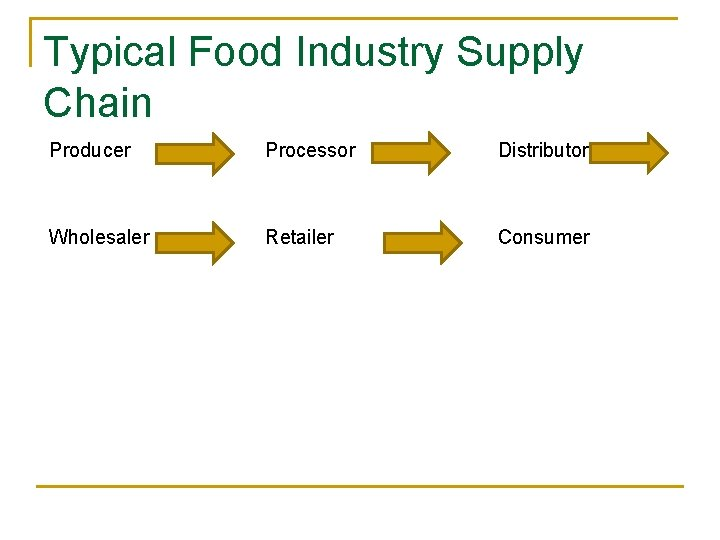 Typical Food Industry Supply Chain Producer Processor Distributor Wholesaler Retailer Consumer
