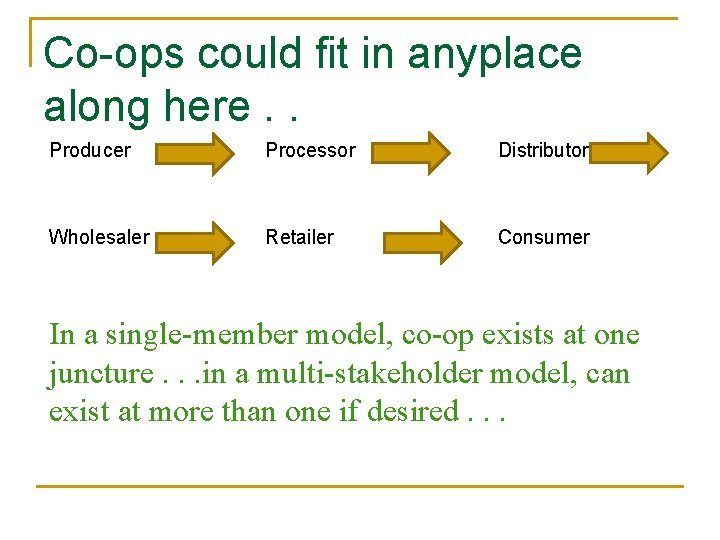 Co-ops could fit in anyplace along here. . Producer Processor Distributor Wholesaler Retailer Consumer