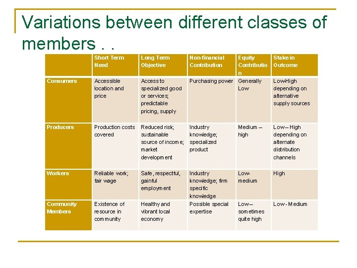 Variations between different classes of members. . Short Term Need Long Term Objective Consumers