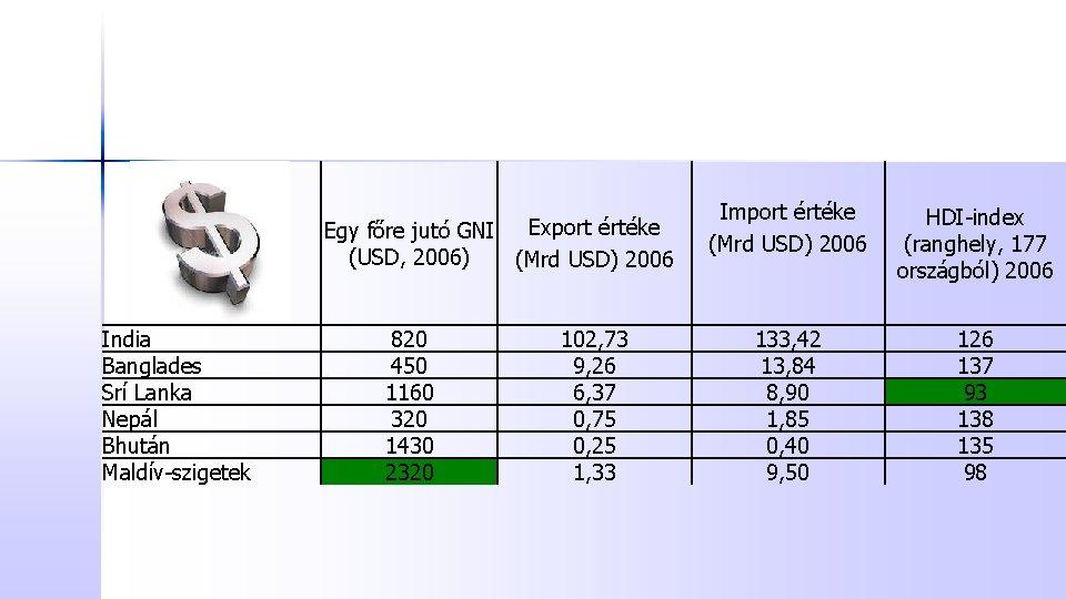 Export értéke Egy főre jutó GNI (USD, 2006) (Mrd USD) 2006 India Banglades Srí