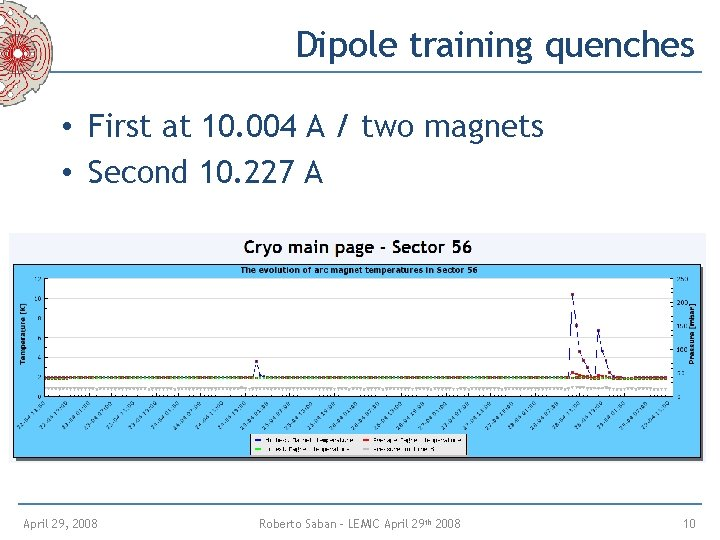 Dipole training quenches • First at 10. 004 A / two magnets • Second