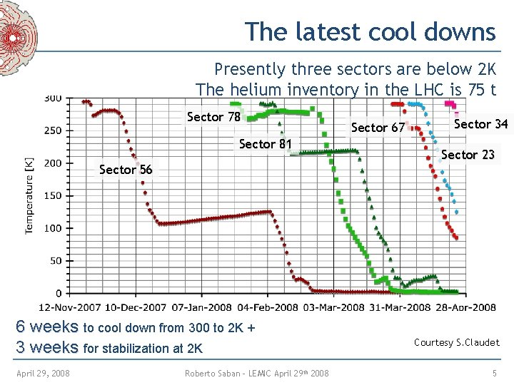 The latest cool downs 2 3 4 5 6 Presently three sectors are below