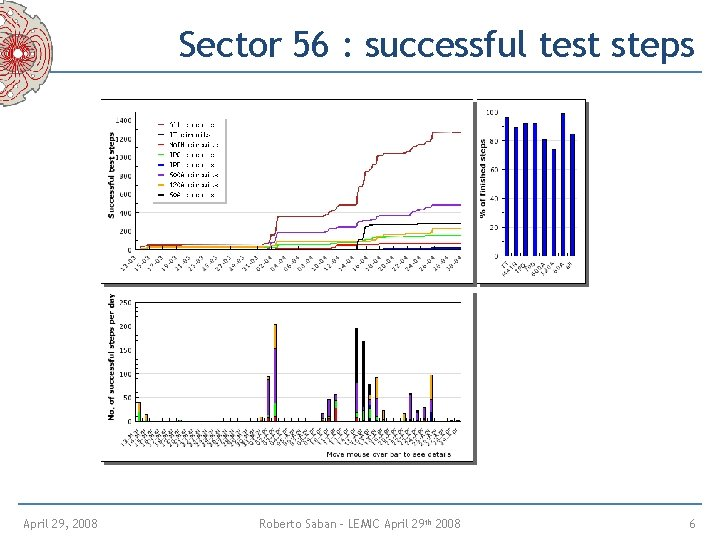 Sector 56 : successful test steps April 29, 2008 Roberto Saban – LEMIC April