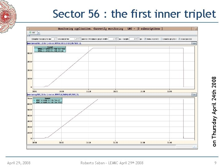 on Thursday April 24 th 2008 Sector 56 : the first inner triplet April