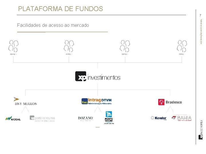 PLATAFORMA DE FUNDOS Facilidades de acesso ao mercado DISTRIBUÇÃO INSTITUCIONAL 7