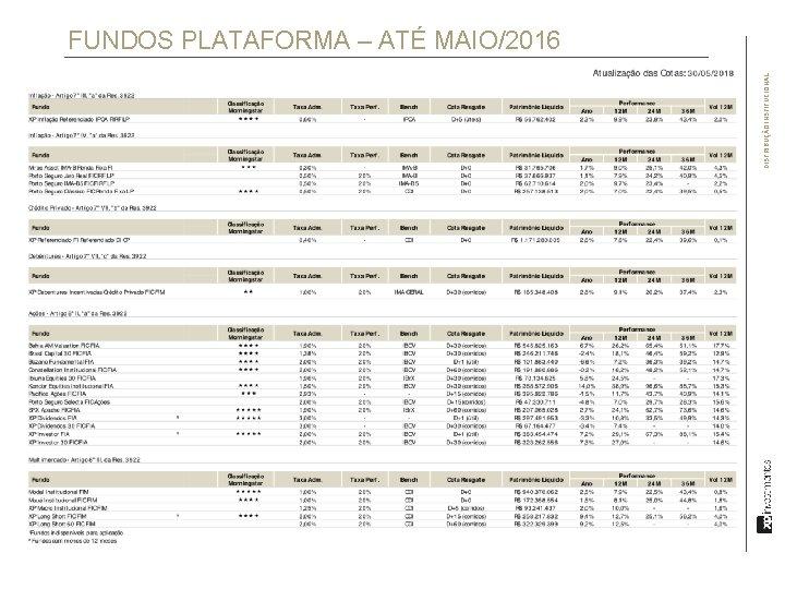 DISTRIBUÇÃO INSTITUCIONAL FUNDOS PLATAFORMA – ATÉ MAIO/2016
