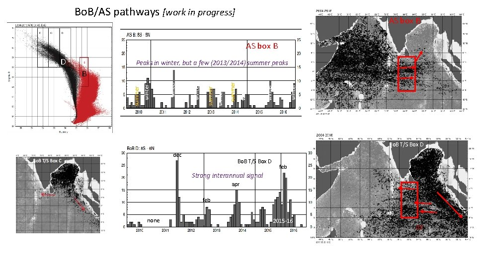 Bo. B/AS pathways [work in progress] AS box B D Peaks in winter, but