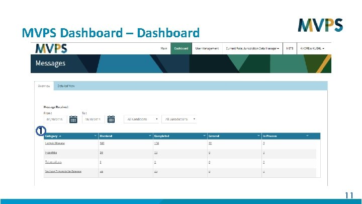 MVPS Dashboard – Dashboard 1 11