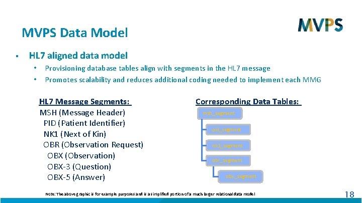 MVPS Data Model § HL 7 aligned data model • • Provisioning database tables