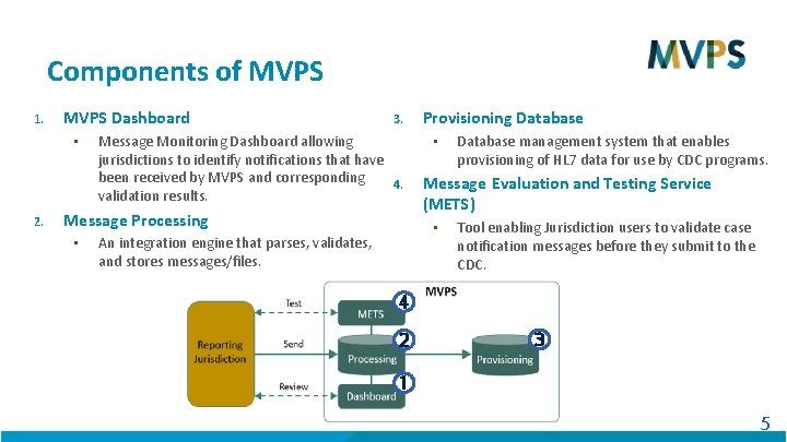 Components of MVPS 1. MVPS Dashboard • 2. 3. Message Monitoring Dashboard allowing jurisdictions