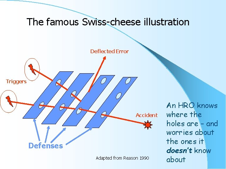 The famous Swiss-cheese illustration Deflected Error Triggers Accident Defenses Adapted from Reason 1990 An