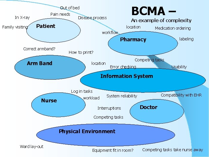 BCMA – Out of bed Pain needs In X-ray Family visiting Disease process An