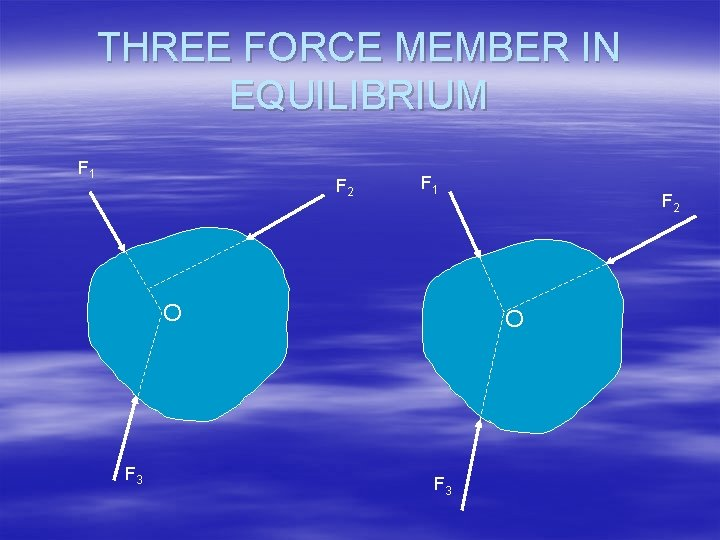 THREE FORCE MEMBER IN EQUILIBRIUM F 1 F 2 F 1 O F 3