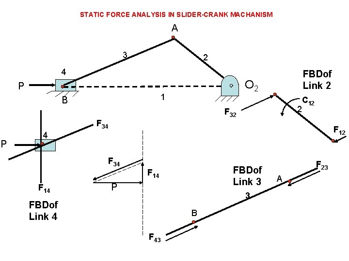 STATIC FORCE ANALYSIS IN SLIDER-CRANK MACHANISM A 3 2 4 O 2 P 1