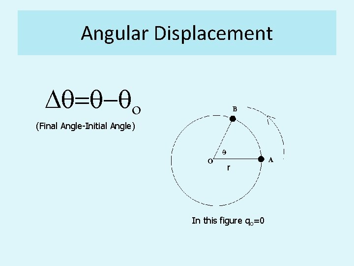 Angular Displacement Dq=q-qo (Final Angle-Initial Angle) r In this figure qo=0