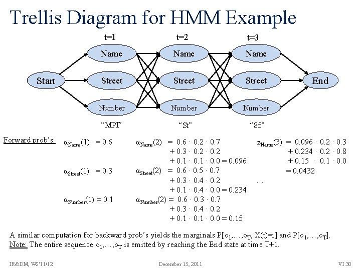 "Trellis Diagram for HMM Example Start Forward prob's: t=1 t=2 Name Street Number ""MPI"""