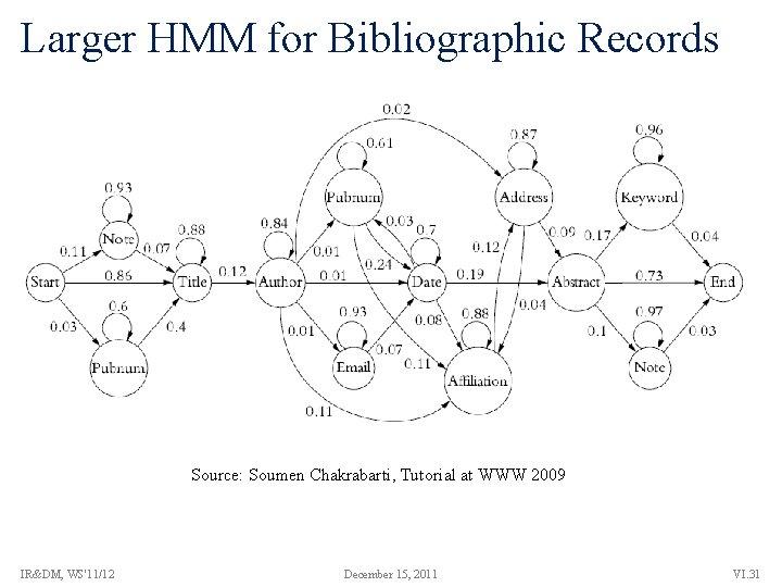 Larger HMM for Bibliographic Records Source: Soumen Chakrabarti, Tutorial at WWW 2009 IR&DM, WS'11/12