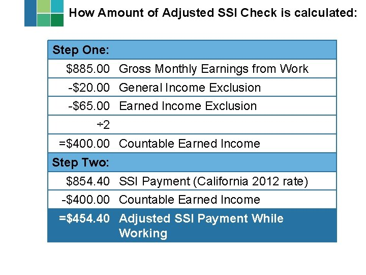 How Amount of Adjusted SSI Check is calculated: Step One: $885. 00 Gross Monthly
