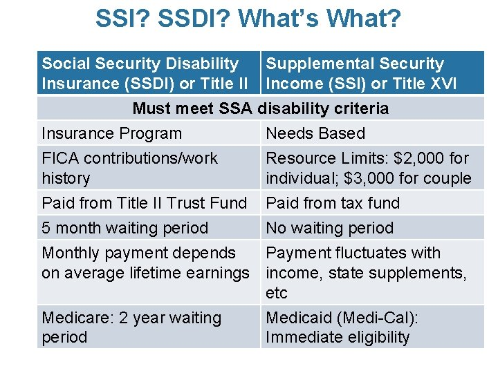 SSI? SSDI? What's What? Social Security Disability Supplemental Security Insurance (SSDI) or Title II