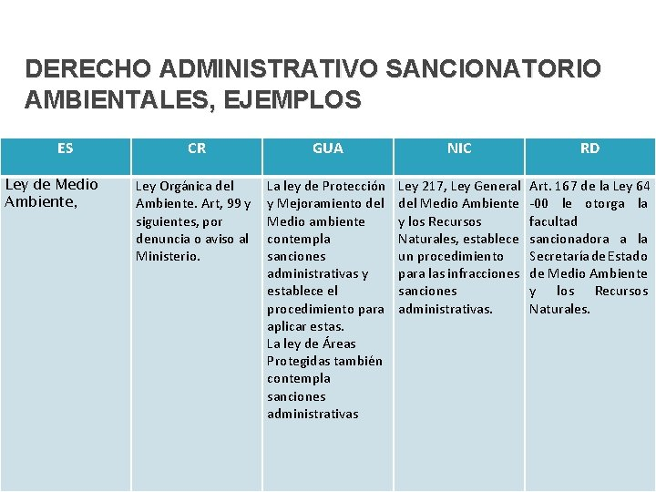 DERECHO ADMINISTRATIVO SANCIONATORIO AMBIENTALES, EJEMPLOS ES Ley de Medio Ambiente, CR GUA NIC RD