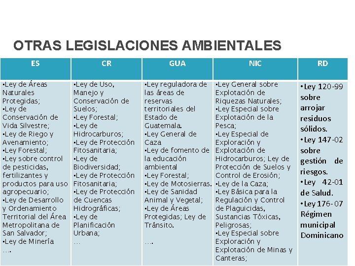 OTRAS LEGISLACIONES AMBIENTALES ES • Ley de Áreas Naturales Protegidas; • Ley de Conservación