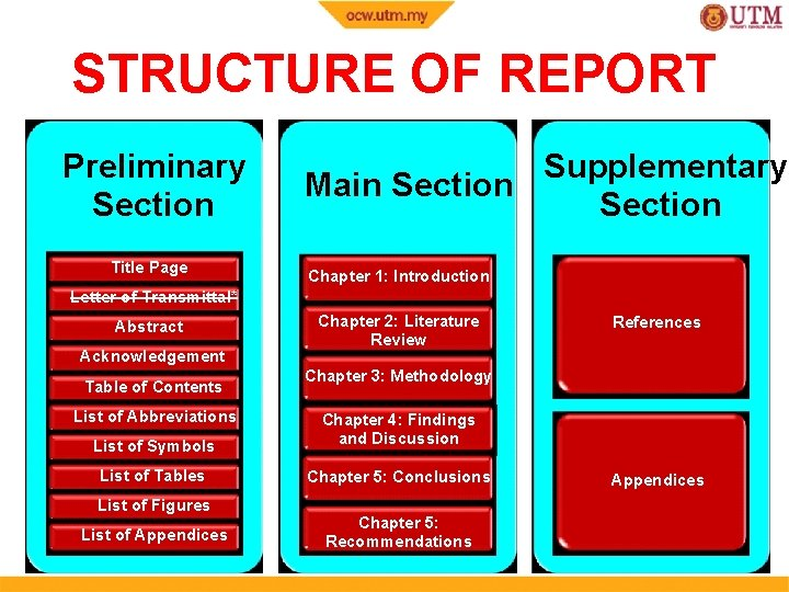 STRUCTURE OF REPORT Preliminary Section Title Page Supplementary Main Section Chapter 1: Introduction Letter